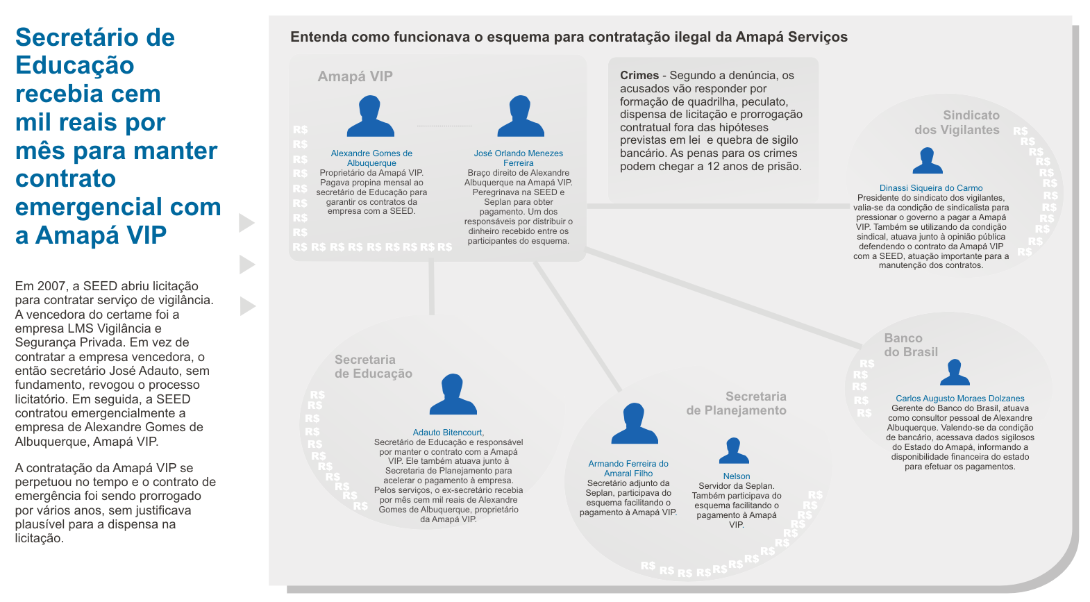 Infográfico do MPF explica como funcionava o esquema na Seed