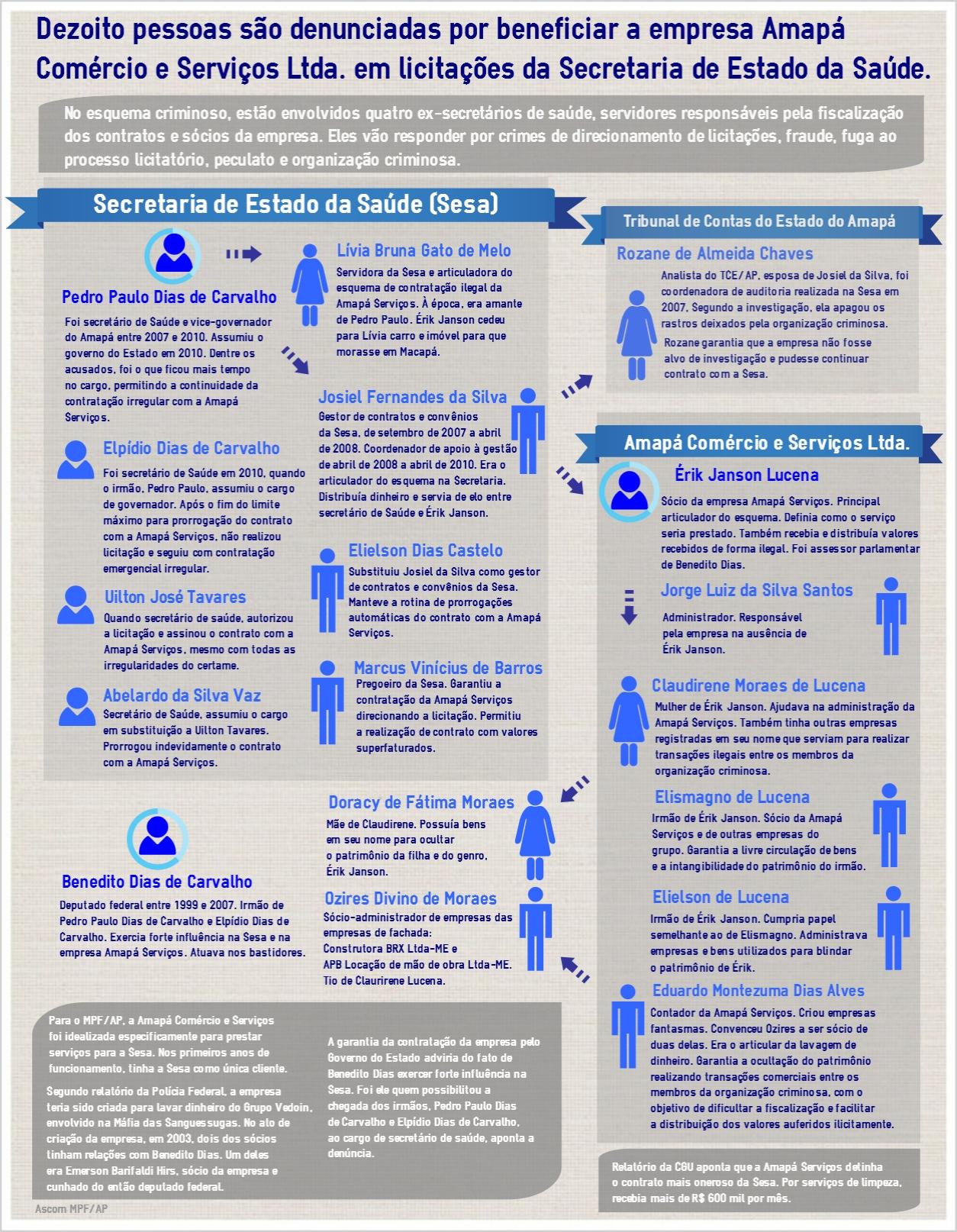 Infográfico divulgado pelo MPF demonstra como funcionava o esquema