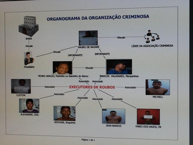 Organograma da quadrilha montado durante as investigações. Fotos: Cassia lima