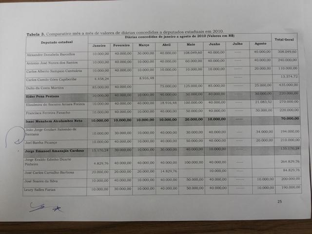 Tabela de diárias da Alap em 2010