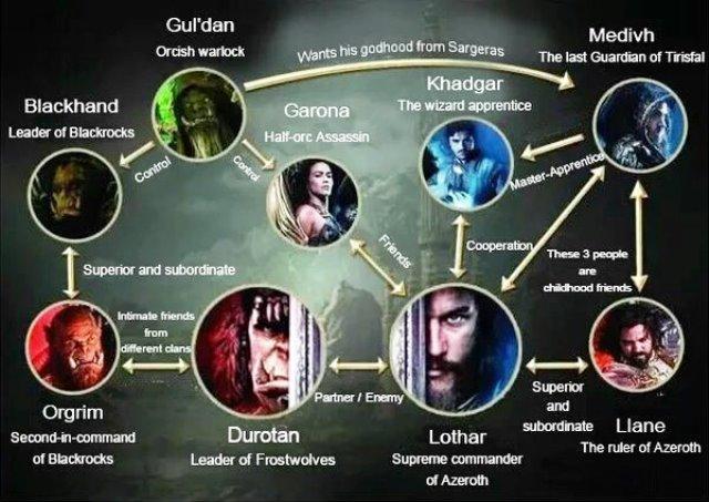 pra você entender os personagens