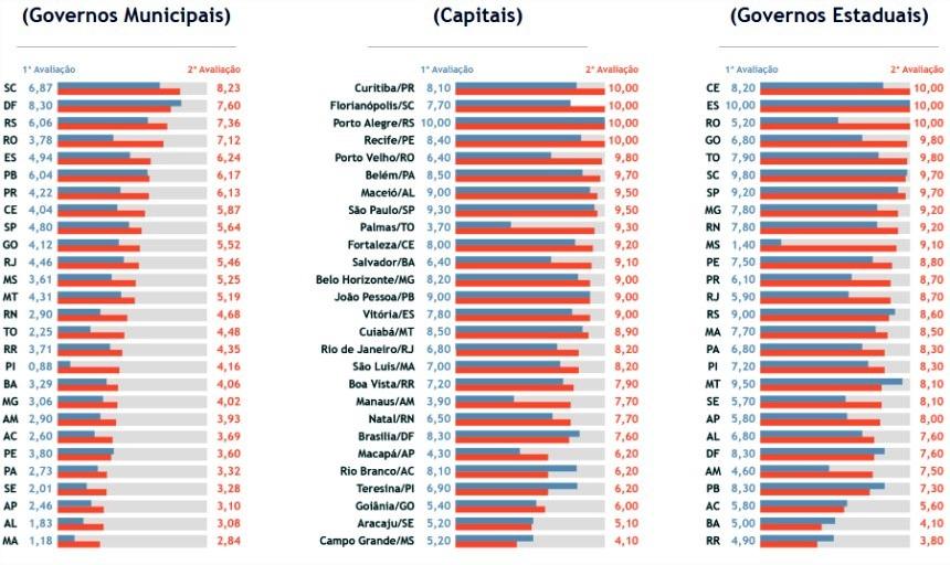 Ranking da Transparência elaborado pelo MPF. Foto: Divulgação
