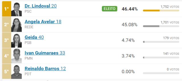 Resultado da eleição em Calçoene: Reinaldo Barros não teve os votos computados