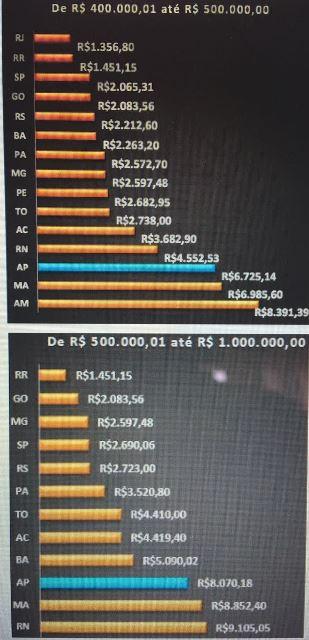 Custos no registro de imóveis: AP entre os mais caros