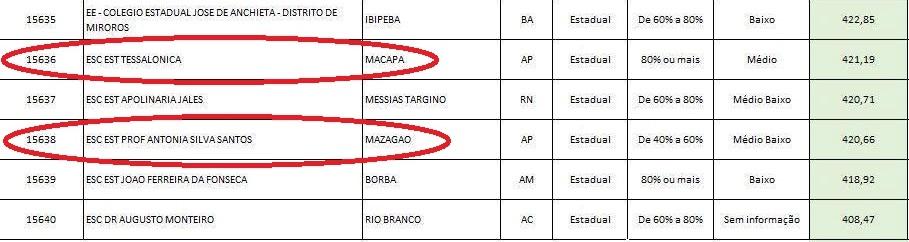 2014: Notas do AP no Enem estão entre as piores do Brasil