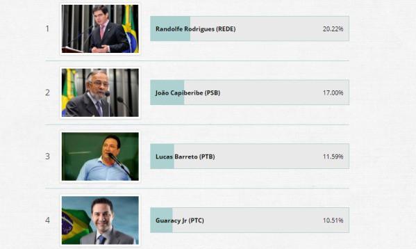 Enquete do Senado: 4 candidatos lideram votação acima dos 10%