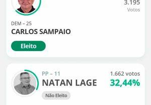 Carlos Sampaio é o 1º prefeito eleito